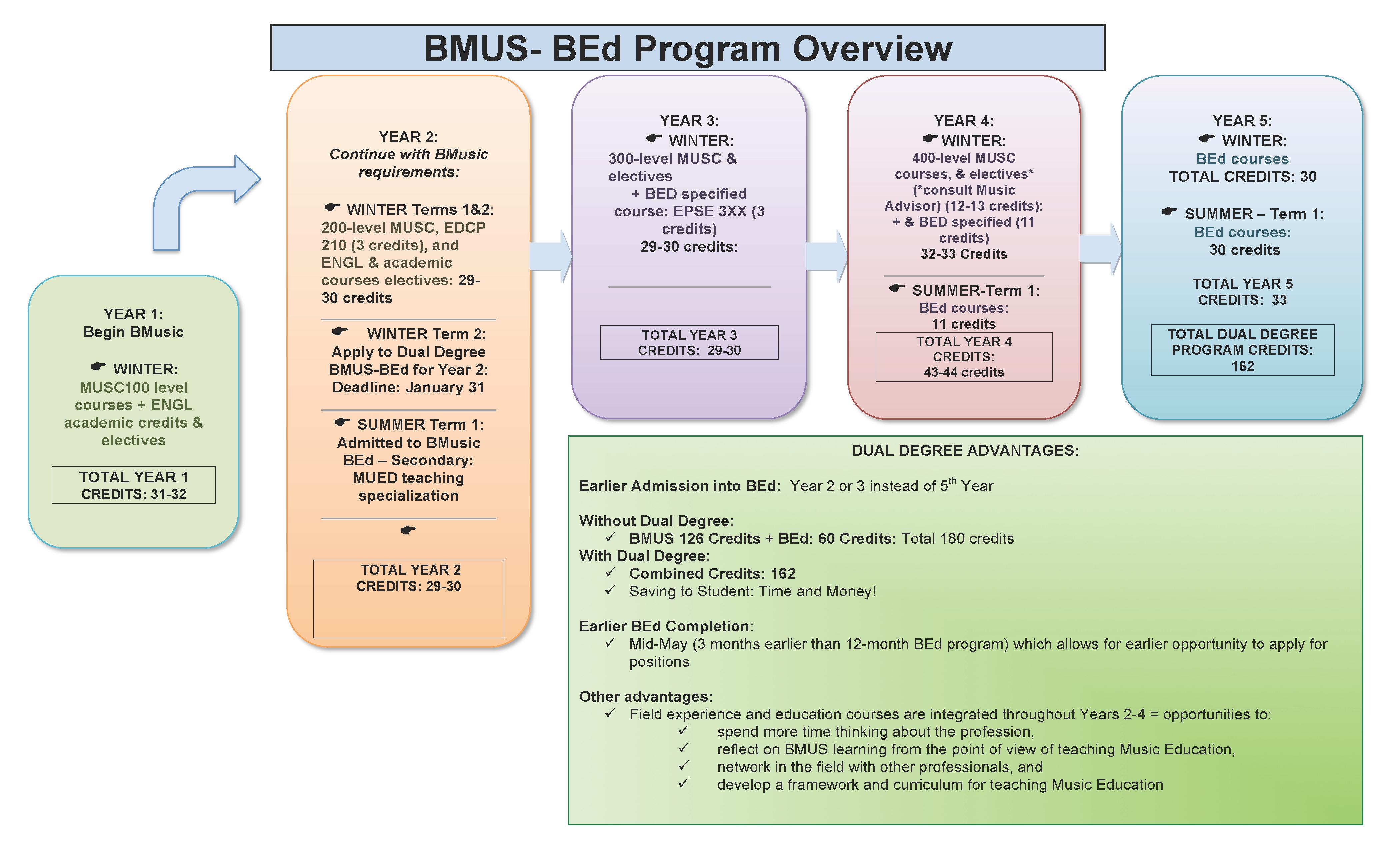 Ubc teacher updating program