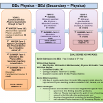 Physics-Dual-Degree-Overview