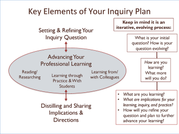 Inquiry Plan by Dr. Deborah Butler
